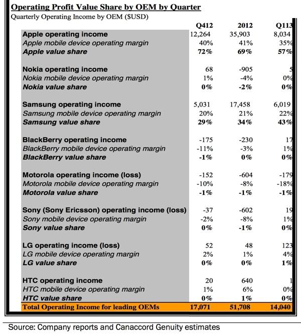 Répartition des profits au Q1 2013 par fabricant Samsung, Apple, HTC, Sony, Motorola