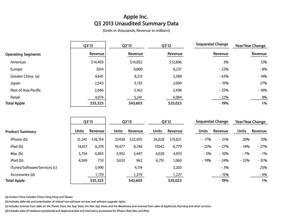 Résultats financiers d'Apple au T2 2013