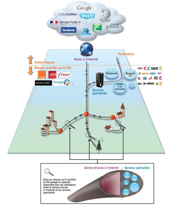 Services Internet (externes et gérés)