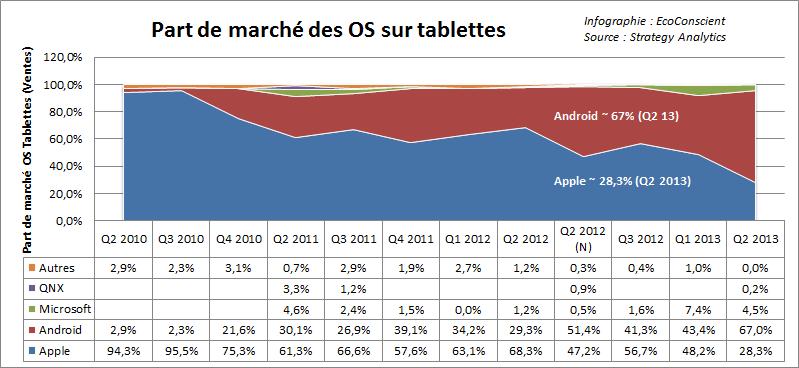 Vente de tablettes dans le monde : Part de marché des OS