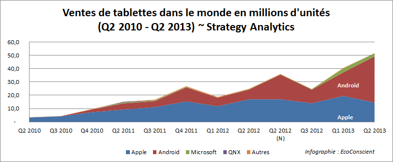Part de marché tablettes Q2 2013 : Android n°1, iOs n°2 – Strategy Analytics
