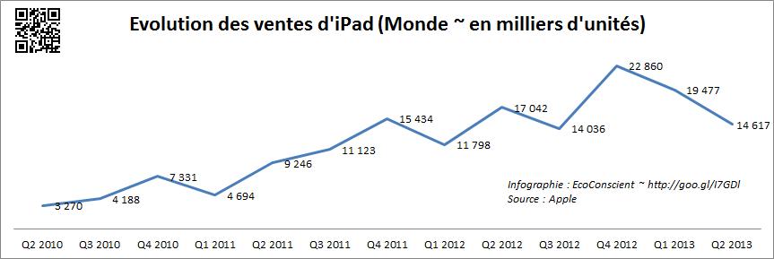 Vente iPad dans le monde