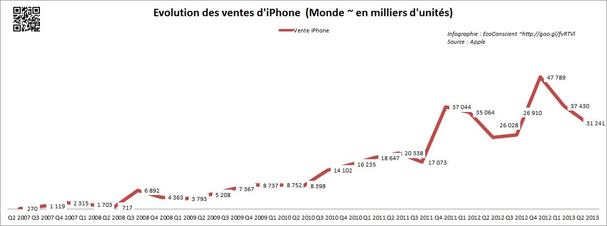Vente iPhone Monde