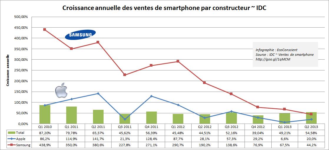 Croissance annuelle des ventes Samsung et Apple