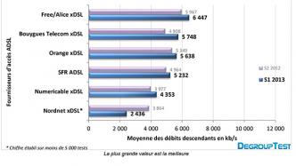 Comparatif débit ADSL opérateur - DegroupTest