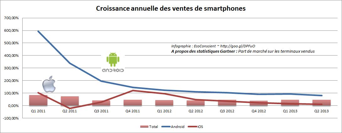 Croissance annuelle des ventes (iOS vs Android)