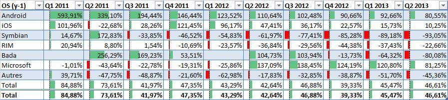 Détail croissance annuelle des ventes de smartphones par OS (iOS / Android / Windows / RIM / Symbian / Bada)