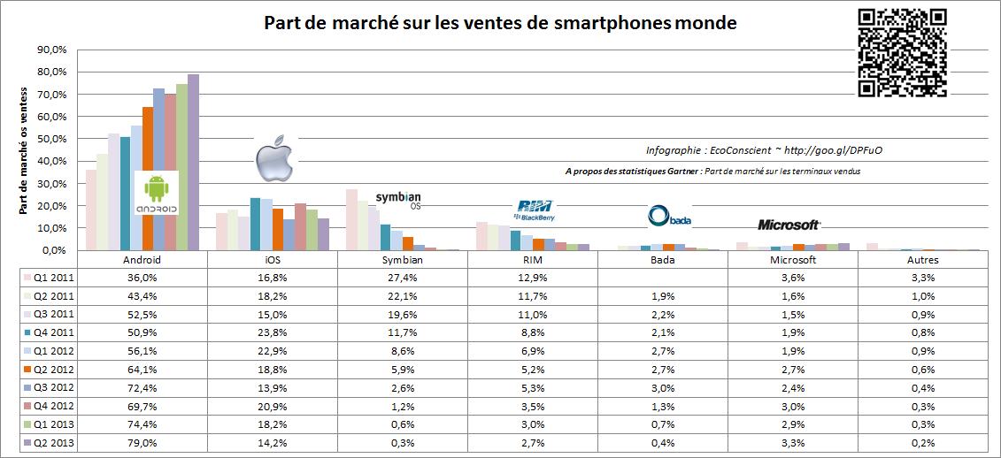Evolution des parts de marché sur les ventes de smartphones