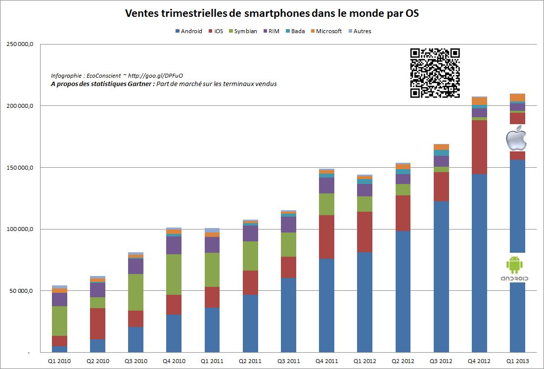 Vente de smartphones par OS dans le monde ~ Gartner