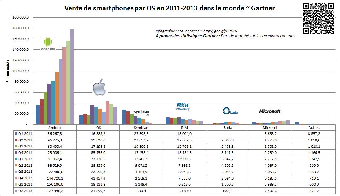 Chiffres de ventes des os pour smartphones
