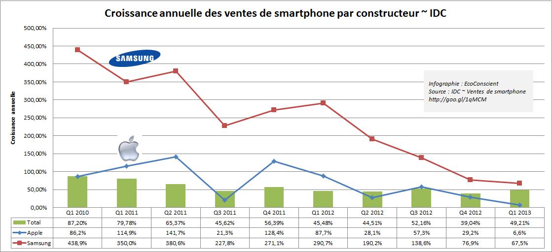 Croissance annuelle des ventes de smartphones (Samsung vs Apple vs Marché) ~ IDC