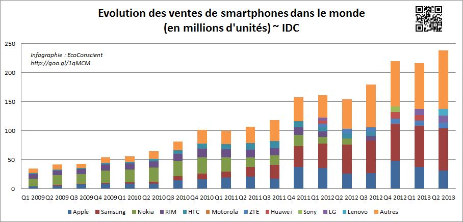 Volume de smartphones vendus par trimestre (2009 - 2013) ~ IDC