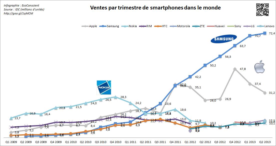 Vente de smartphone dans le monde ~ IDC