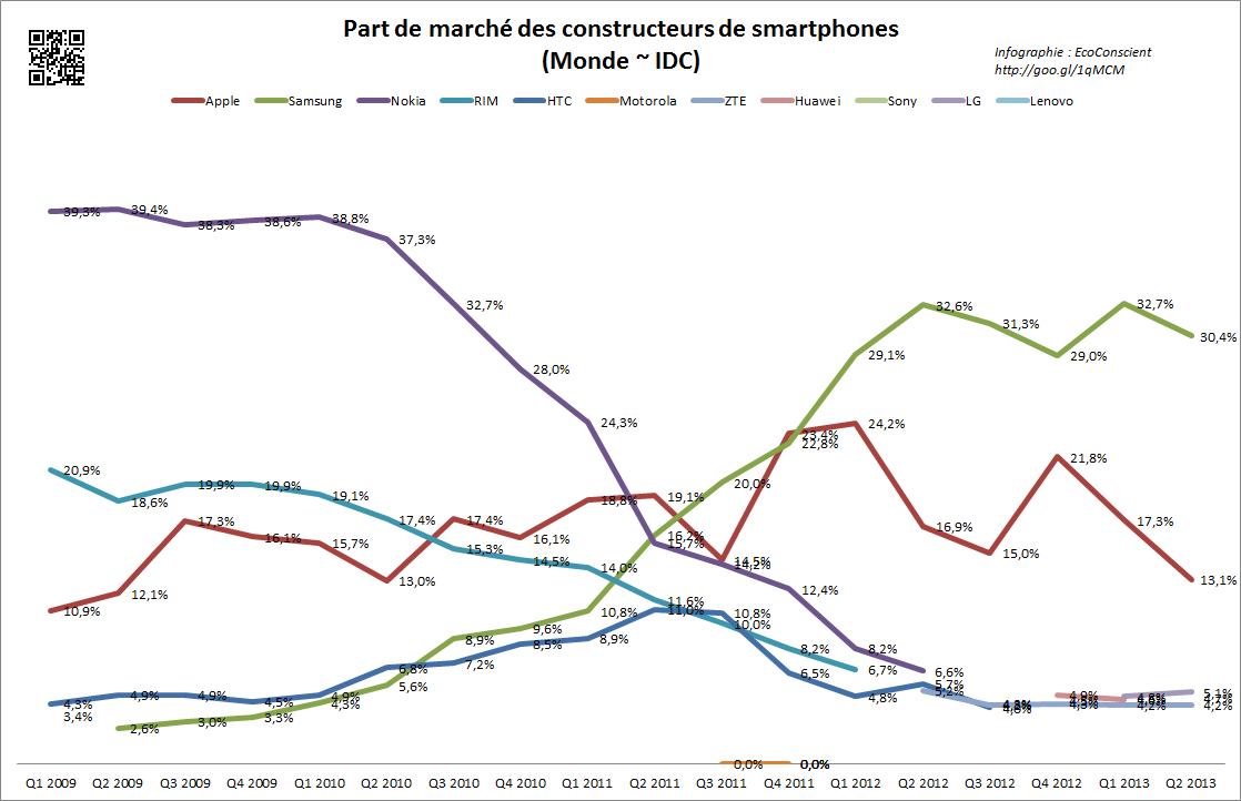 Part de marché des fabricants de smartphone dans le monde