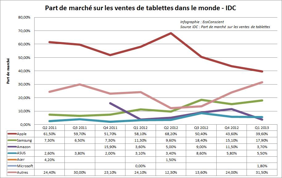 Part de marché des fabricants sur les ventes de tablettes dans le monde ~ IDC