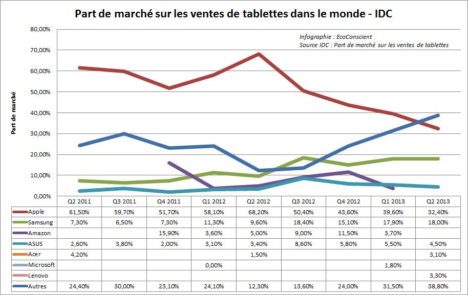 Evolution des parts de marché (Samsung, Apple, Asus...)