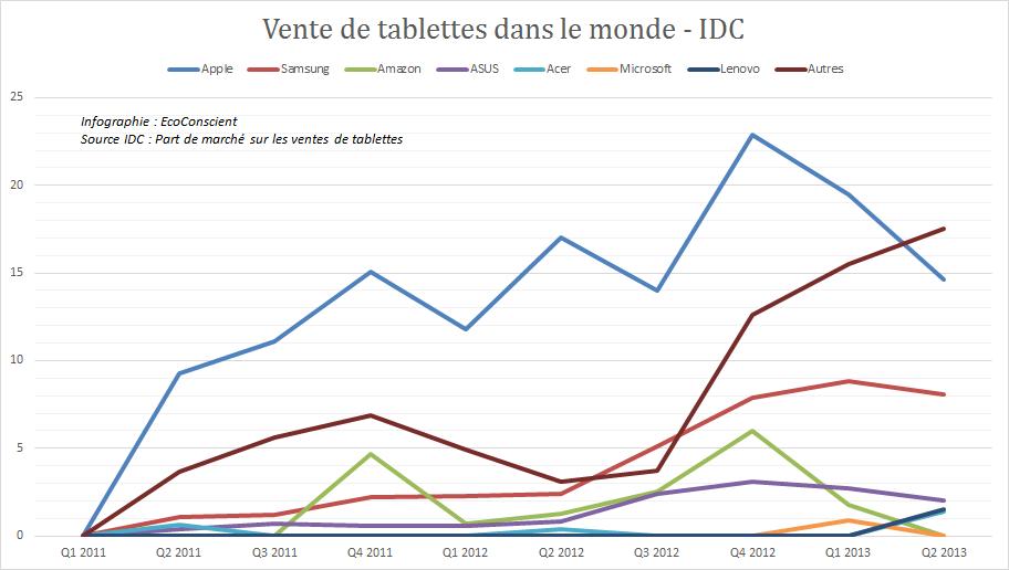 Volume des ventes de tablettes par fabricant - IDC