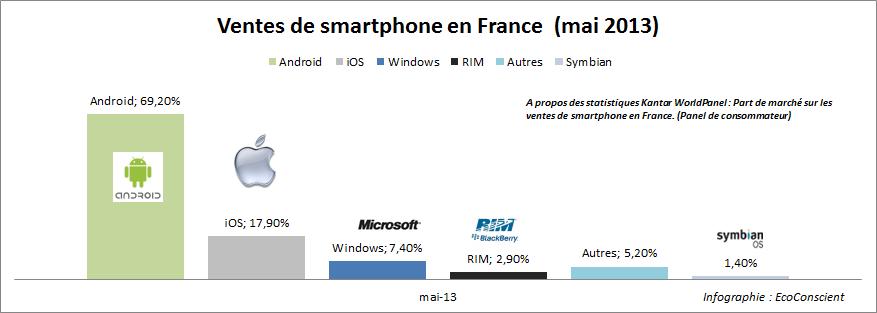 Vente de smartphone en France en mai 2013