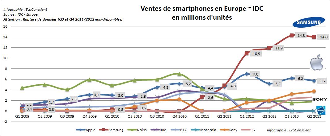 Vente de smartphones en Europe