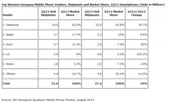 Chiffres de ventes des smartphones en Europe