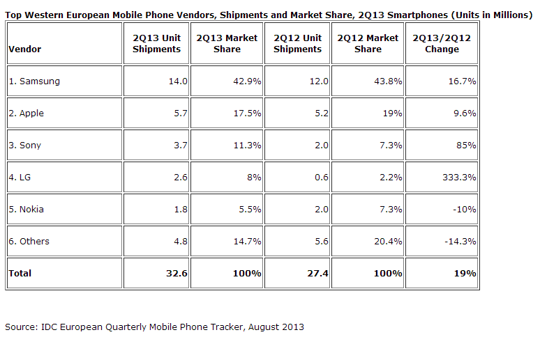 Vente de smartphone en Europe : Samsung n°1, Apple n°2, Sony n°3 – IDC