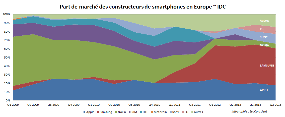 Part de marché des fabricants de smartphone en Europe