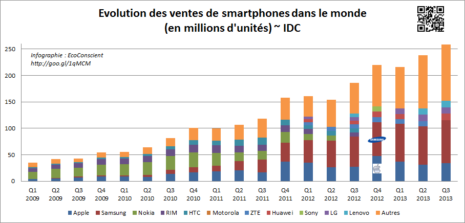 Marché des smartphones : Samsung n°1, Apple n°2 au Q3 2013 ~ IDC