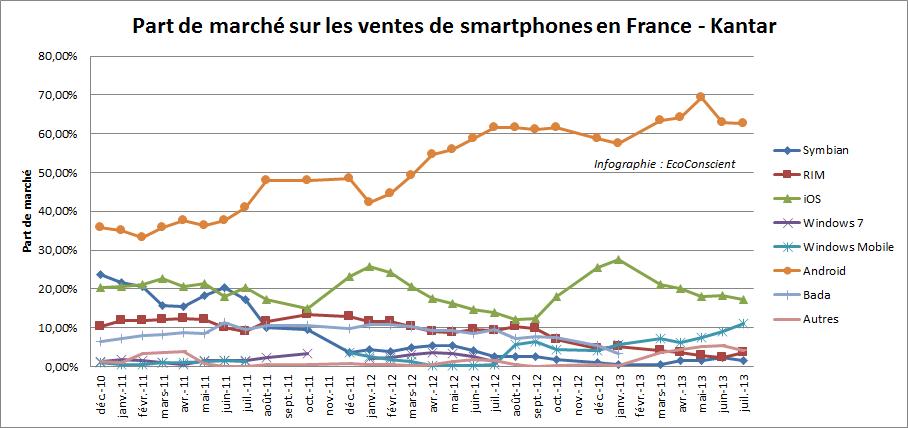 Evolution des part de marché sur les ventes des os pour smartphone en France