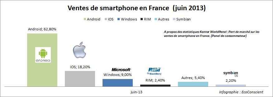 Part de marché sur les ventes de smartphone en France (juin 2013)