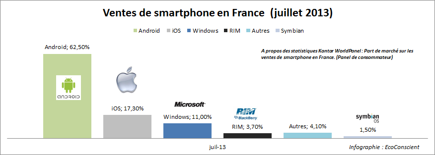 Vente de smartphone en France : Les parts de marché (iOS / Android / Windows)