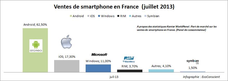 Vente de smartphone en France : Les parts de marché (iOS / Android / Windows)