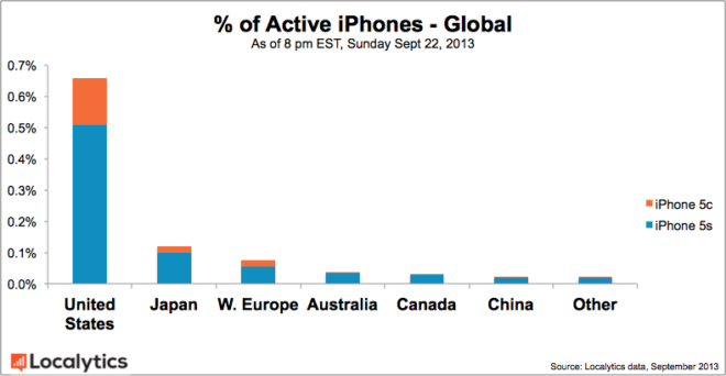 Vente d'iPhone par pays