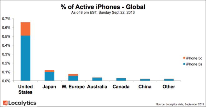 Vente d'iPhone par pays