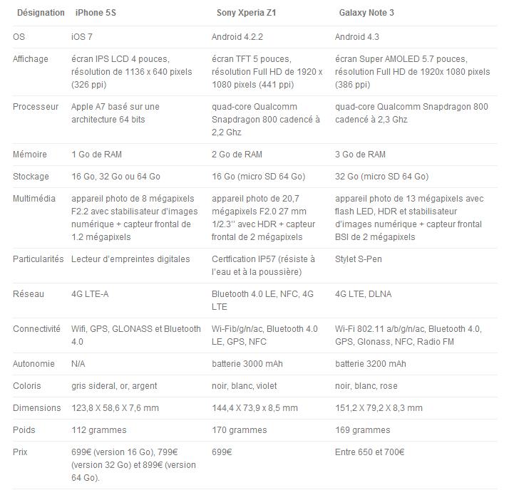 Comparatif technique iPhone 5S vs Xperia Z1 vs Note3
