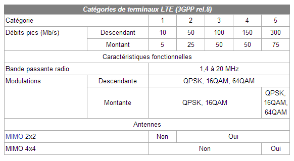 Débit 4G (LTE)
