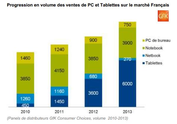 Panorama des ventes de tablettes en France (GFK)