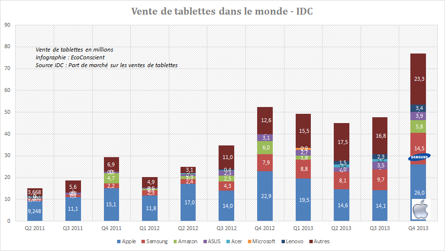 Part de marché tablettes : Apple n°1, Samsung n°2, Asus n°3 au T4 2013 – IDC