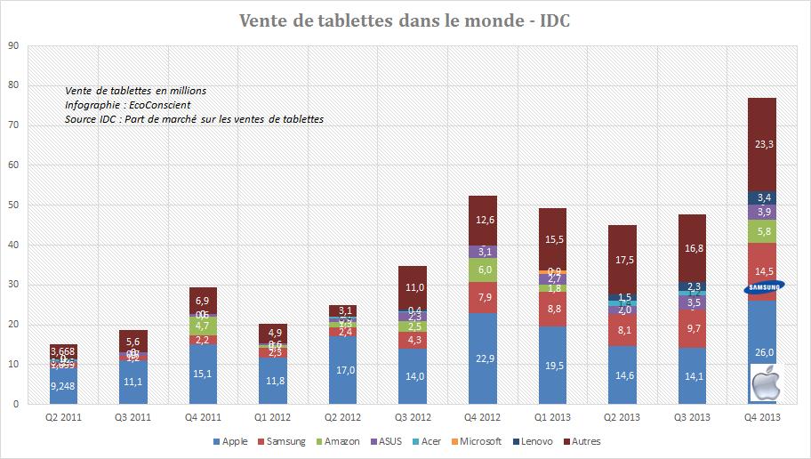 Part de marché tablettes : Apple n°1, Samsung n°2, Asus n°3 au T4 2013 – IDC