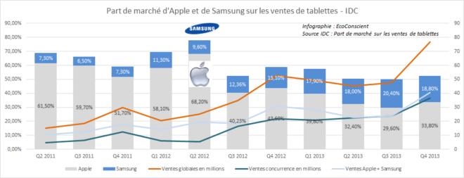 Tablettes : Evolution des parts de marché d'Apple et Samsung