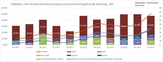 Tablettes : Part de marché des concurrents d'Apple et Samsung