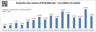 Vente Apple iPad (2010-2014)