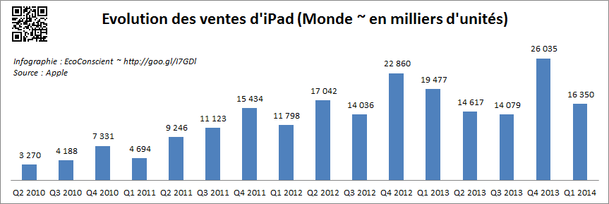 Vente Apple iPad et iPhone dans le monde