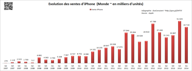 Vente Apple iPhone (2007-2014)