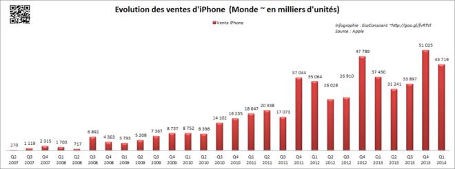 Vente Apple iPhone (2007-2014)