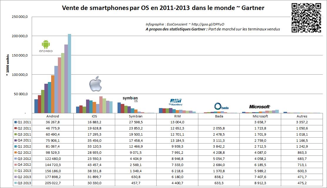 Android vs iOS vs Windows vs RIM au Q3 2013 – (Gartner)