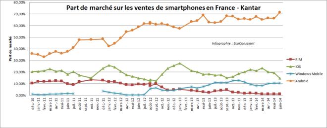 Ventes de smartphones en France : les parts de marché