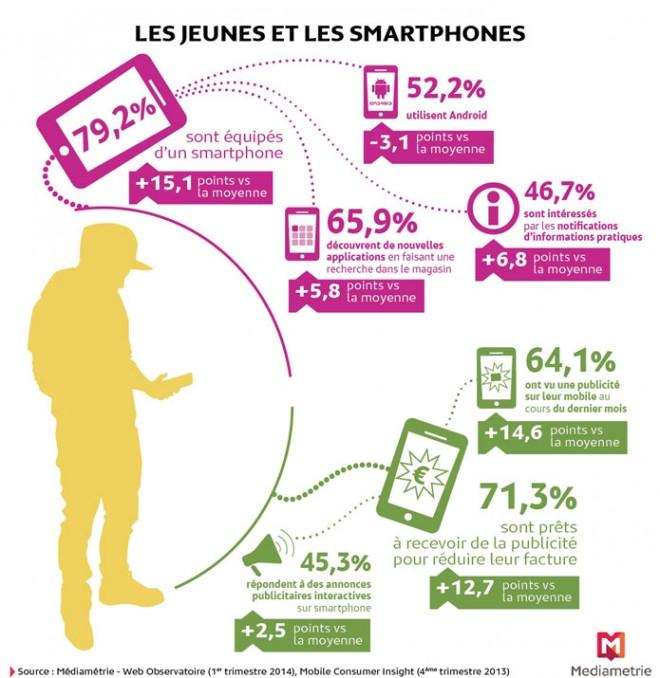 79% des jeunes sont équipés de smartphone et 55,2% d'un smartphone Android