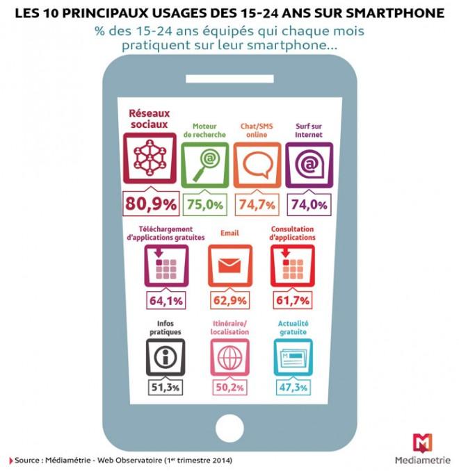 Usages des smartphones par les jeunes français - Q1 2014