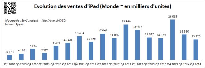 Evolution des ventes d'iPad dans le monde 2009 - 2014