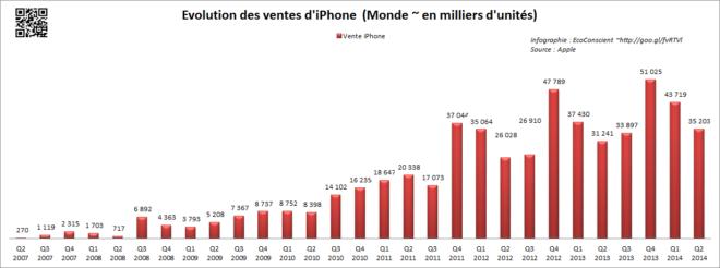 Evolution des ventes d'iPhone dans le monde 2009 - 2014